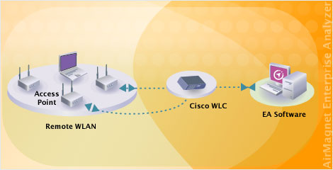 802.11n, 802.11e, 802.11i, 802.11a, 802.11g, Wireless LAN Certified Training,  WLAN-CAN, WLAN-CSE, WLAN-CEP, WLAN-CAD, Wireless LAN Training, Wireless LAN Schulung